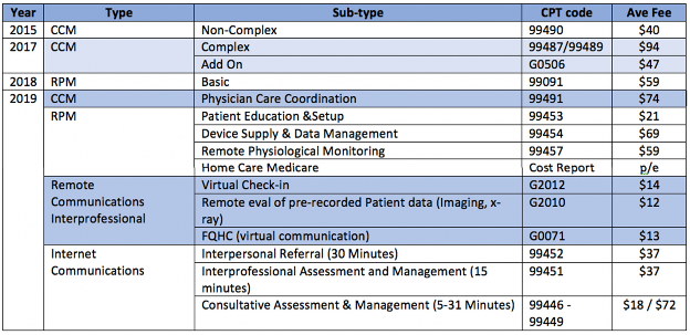 Chronic Care Management & Remote Patient Monitoring Benefits & Outcomes in Practice